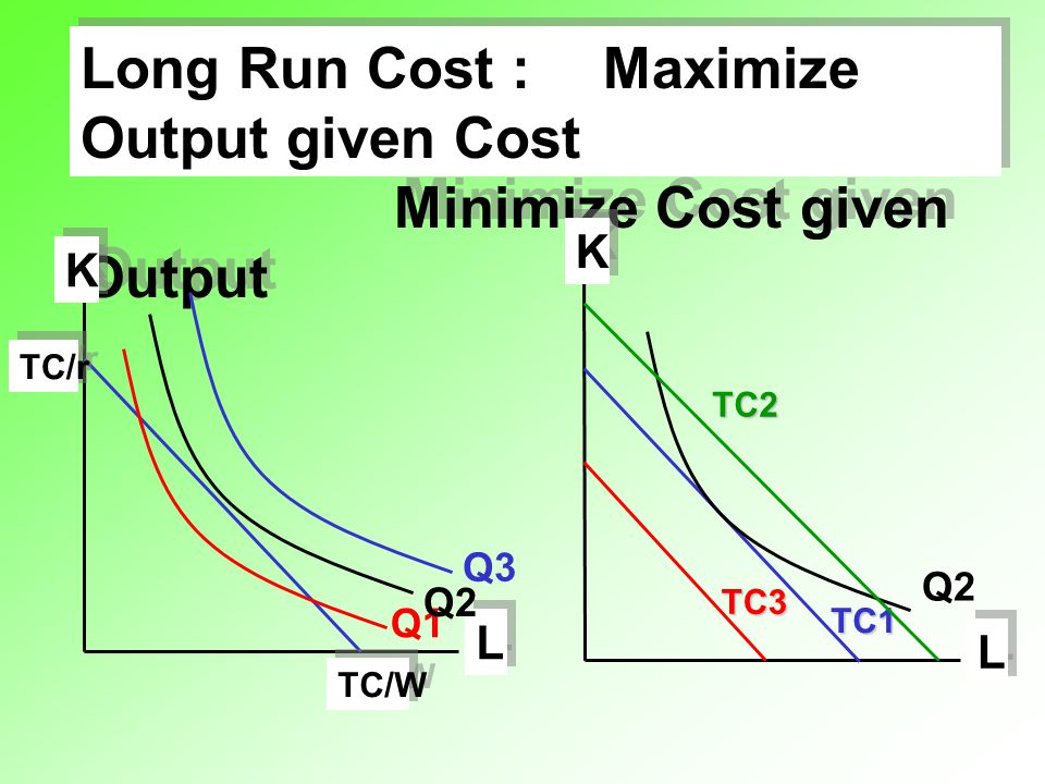 Long Run Cost : Maximize Output given Cost Minimize Cost given Output Long Run Cost : Maximize Output given Cost Minimize Cost given Output L L K K TC