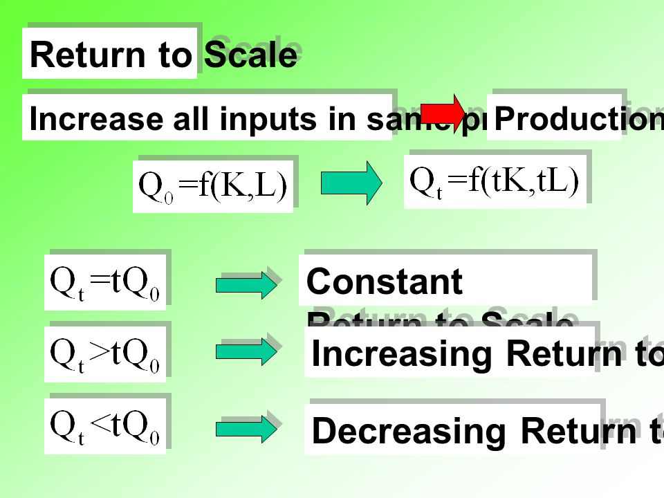 Return to Scale Increase all inputs in same proportion Production ? Constant Return to Scale Increasing Return to Scale Decreasing Return to Scale