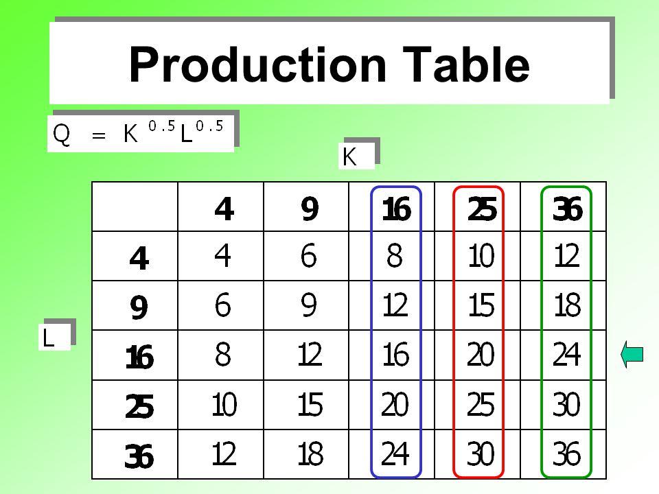 Long - Run Production VS Long - Run Cost