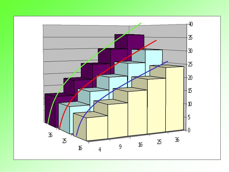 Outp ut L L Y = f(K 1,L) Y = f(K 2,L) Y = f(K 3,L)
