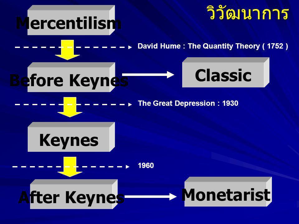 ก่อนหน้าเคนส์ สำนักคลาสสิก – ทฤษฎีปริมาณเงิน – เงิน มีความหมาย บทบาทของตลาด และ บทบาทของรัฐ การเปลี่ยนแปลงของระดับราคาเป็นผลมา จากการเปลี่ยนแปลงของปริมาณเงิน --- ปริมาณเงินเป็นเครื่องกำหนดราคาสินค้า – ระดับราคาแปรผันโดยตรงและได้สัดส่วนกับ ปริมาณเงิน – ปริมาณเงินไม่ได้ส่งผลกระทบต่อตัวแปรที่ แท้จริง – การเปลี่ยนแปลงในตัวแปรที่ไม่ใช่ตัวแปรทาง การเงินมิได้เป็นสาเหตุในการเปลี่ยนแปลง ระดับราคาสินค้า – ปริมาณเงินเป็นสาเหตุ ผลคือ การ เปลี่ยนแปลงในระดับราคาสินค้า – ปริมาณเงินอยู่ในความดูแลของธนาคารกลาง