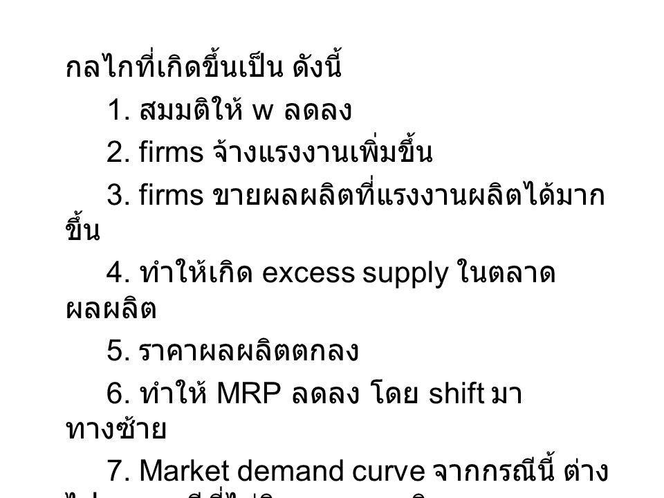 กลไกที่เกิดขึ้นเป็น ดังนี้ 1.สมมติให้ w ลดลง 2. firms จ้างแรงงานเพิ่มขึ้น 3.