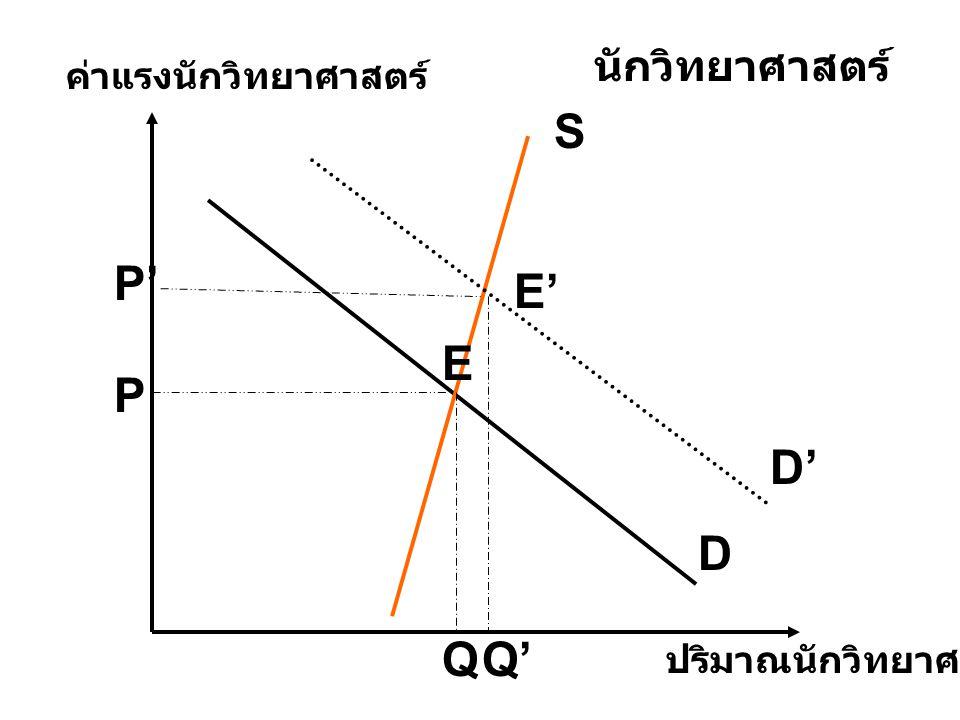 D S D' ปริมาณนักวิทยาศาสตร์ ค่าแรงนักวิทยาศาสตร์ นักวิทยาศาสตร์ E E' P P' QQ'