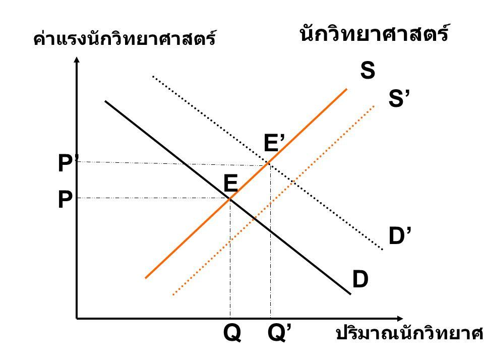 D S D' ปริมาณนักวิทยาศาสตร์ ค่าแรงนักวิทยาศาสตร์ นักวิทยาศาสตร์ E E' P P' QQ' S'