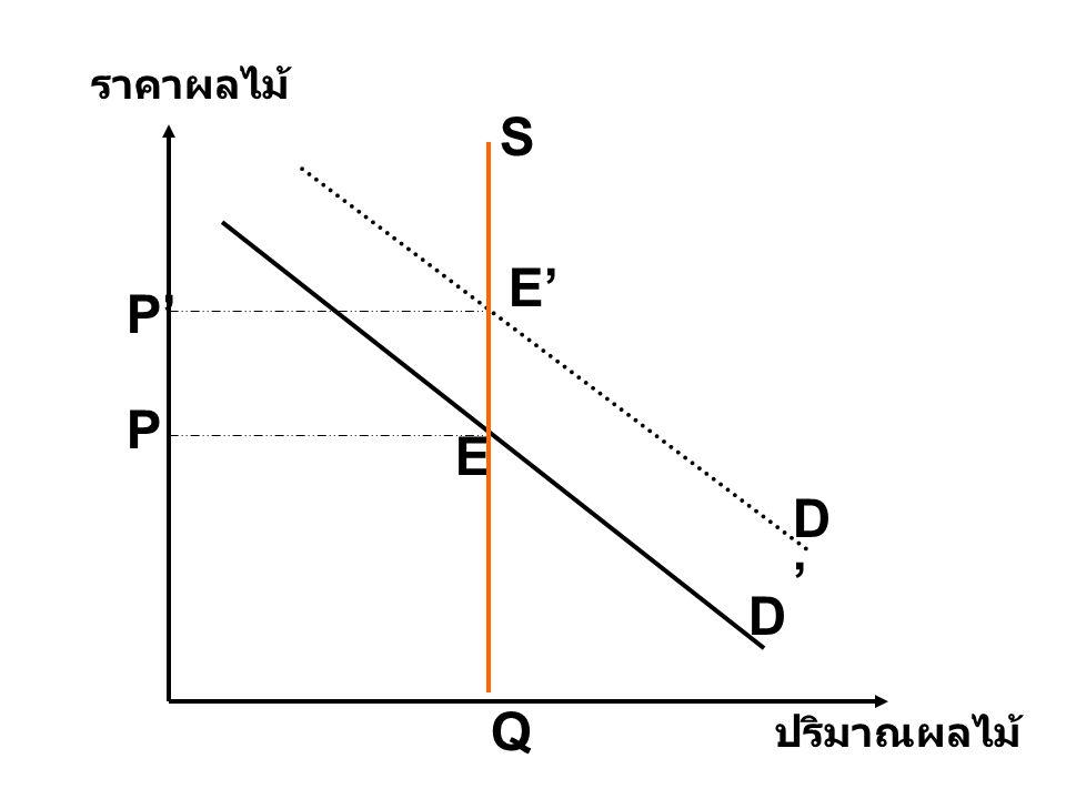 D S D'D' ปริมาณผลไม้ ราคาผลไม้ E E' P P' Q