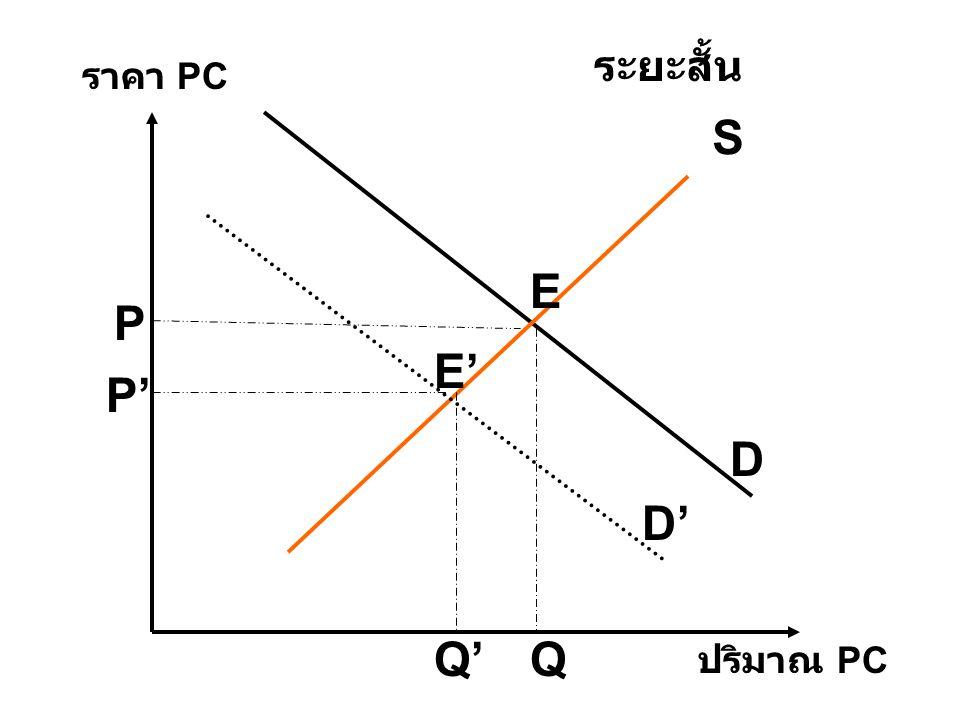D S D' ปริมาณ PC ราคา PC ระยะสั้น E E' P P' QQ'