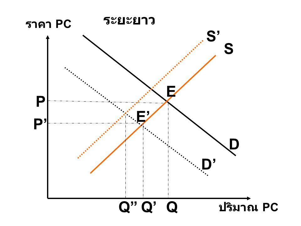 D S D' ปริมาณ PC ราคา PC ระยะยาว E E' P P' QQ' S' Q''