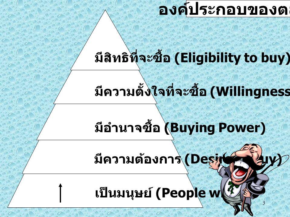 3 เป็นมนุษย์ (People with) มีความต้องการ (Desire to buy) มีอำนาจซื้อ (Buying Power) มีความตั้งใจที่จะซื้อ (Willingness to spend) มีสิทธิที่จะซื้อ (Eligibility to buy) องค์ประกอบของตลาด