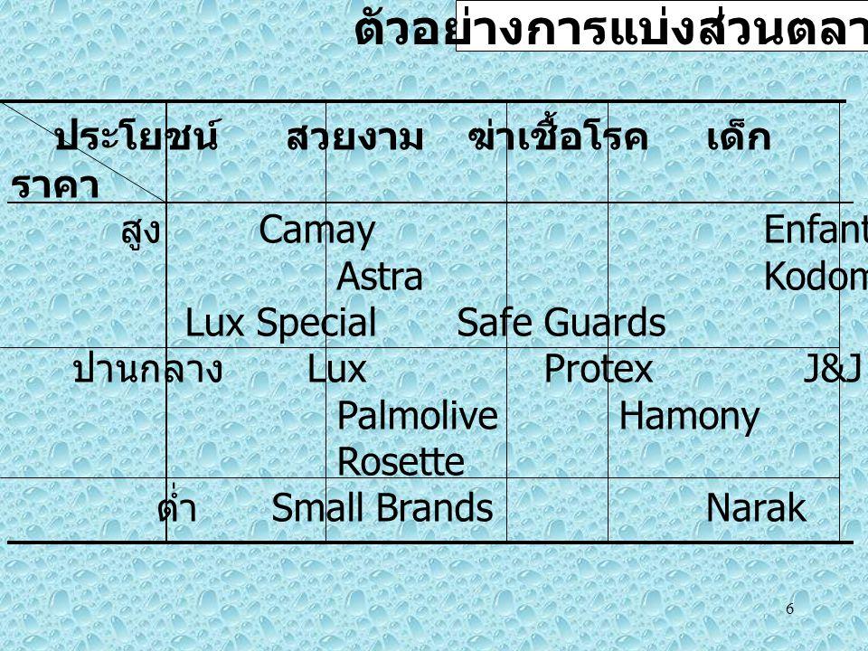 6 ประโยชน์ สวยงาม ฆ่าเชื้อโรคเด็ก สบู่ยา ราคา สูง Camay Enfant Neutrogena Astra Kodomo Lux Special Safe Guards ปานกลาง Lux Protex J&J Dr.Somchai Palmolive Hamony Care Dr.Montri Rosette ต่ำ Small BrandsNarak Cleanasil ตัวอย่างการแบ่งส่วนตลาดสบู่