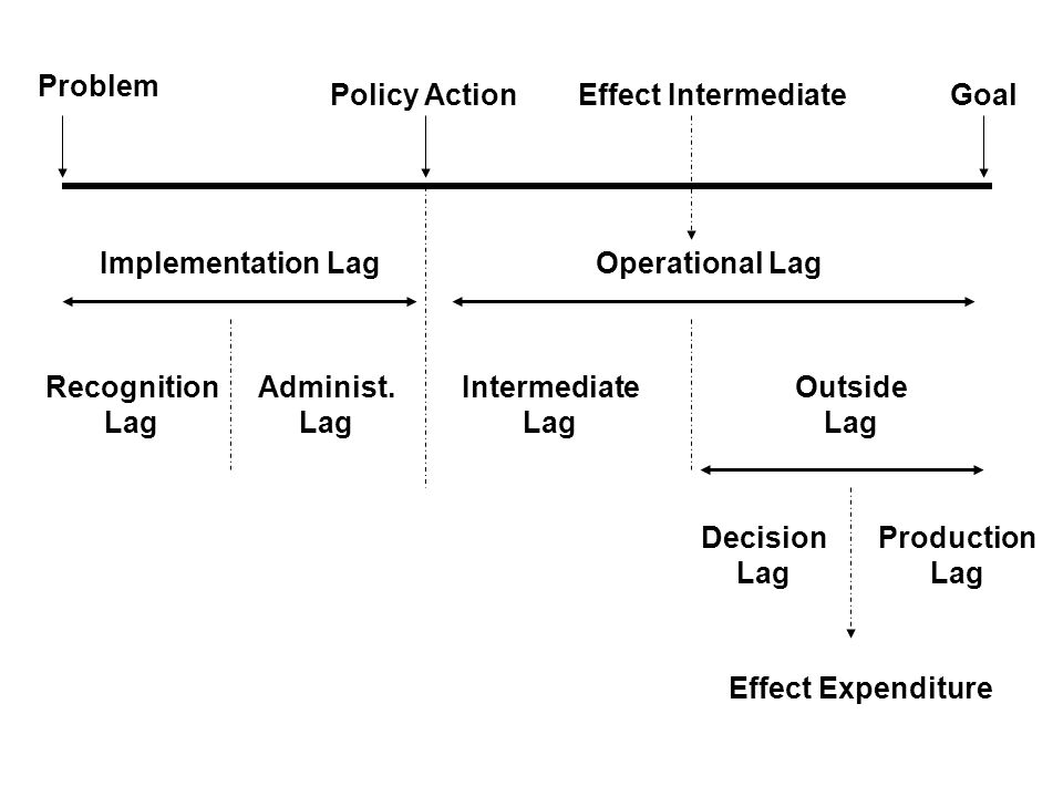 Problem Policy Action Implementation Lag Recognition Lag Administ.