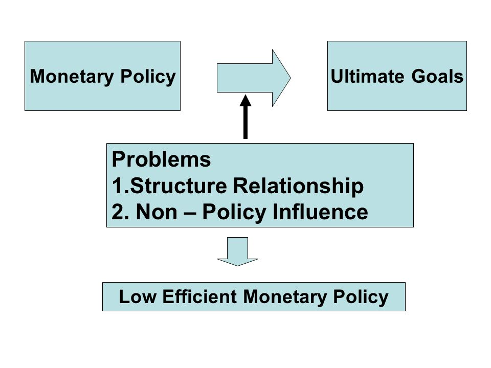 Monetary PolicyUltimate Goals Problems 1.Structure Relationship 2.