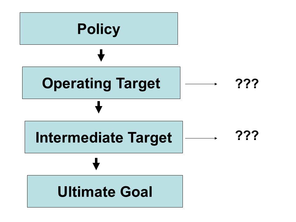 Policy Operating Target Intermediate Target Ultimate Goal ???