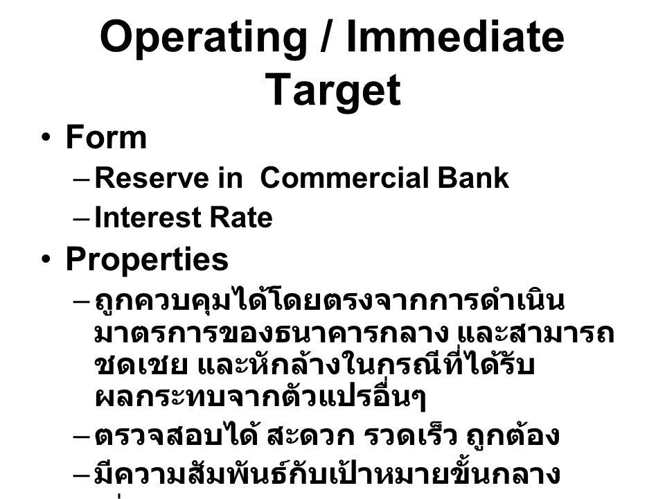 Operating / Immediate Target Form –Reserve in Commercial Bank –Interest Rate Properties – ถูกควบคุมได้โดยตรงจากการดำเนิน มาตรการของธนาคารกลาง และสามาร