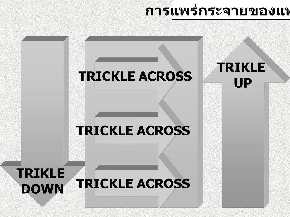 การแพร่กระจายของแฟชั่น TRIKLE DOWN TRIKLE UP TRICKLE ACROSS