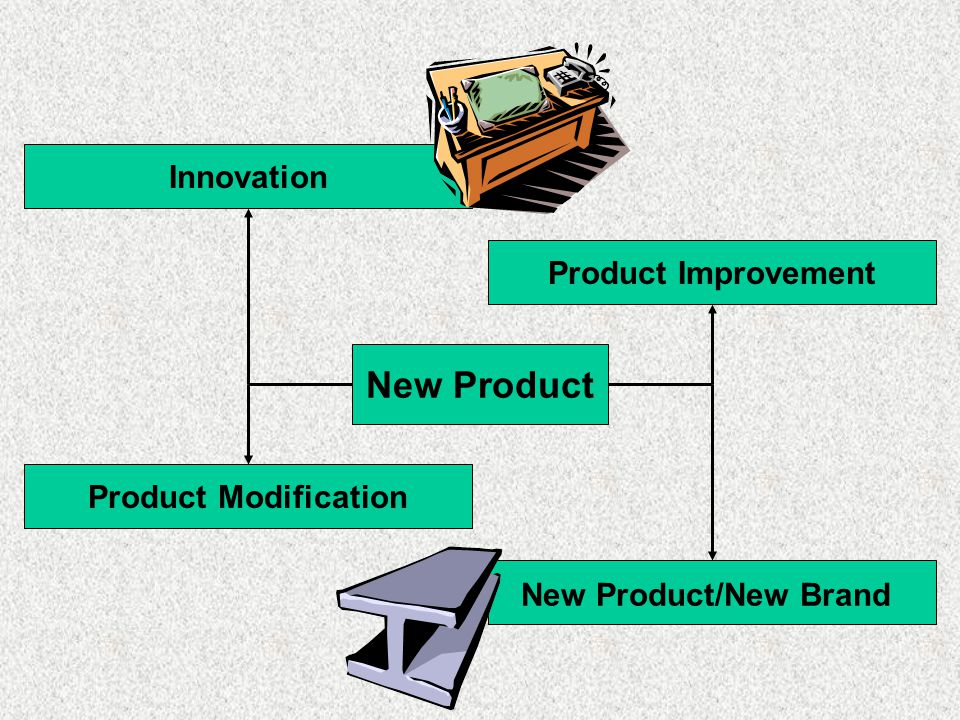 New Product Innovation Product Improvement Product Modification New Product/New Brand