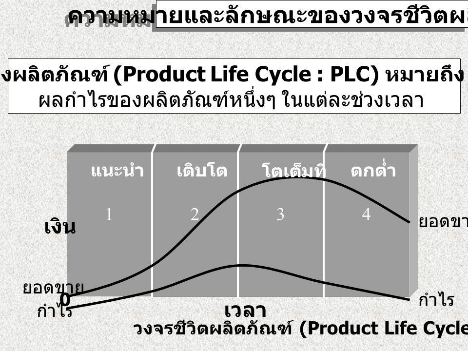 ความหมายและลักษณะของวงจรชีวิตผลิตภัณฑ์ วงจรชีวิตของผลิตภัณฑ์ (Product Life Cycle : PLC) หมายถึง ยอดขาย และ ผลกำไรของผลิตภัณฑ์หนึ่งๆ ในแต่ละช่วงเวลา 1234 0 เงิน เวลา ยอดขาย วงจรชีวิตผลิตภัณฑ์ (Product Life Cycle) แนะนำเติบโต โตเต็มที่ ตกต่ำ กำไร ยอดขาย
