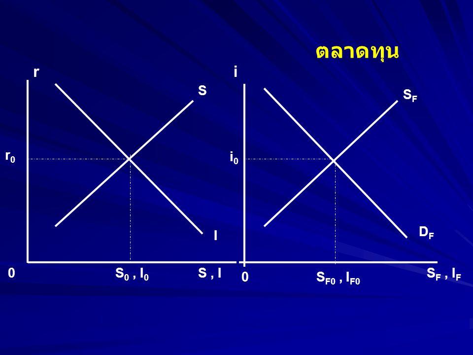 r r0r0 0 S S, I I S 0, I 0 i i0i0 0 SFSF S F, I F DFDF S F0, I F0 ตลาดทุน