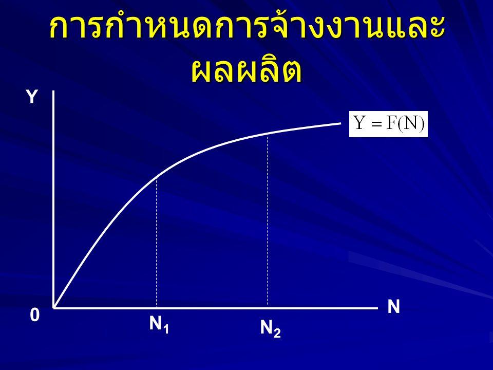 การกำหนดการจ้างงานและ ผลผลิต Y N 0 N1N1 N2N2