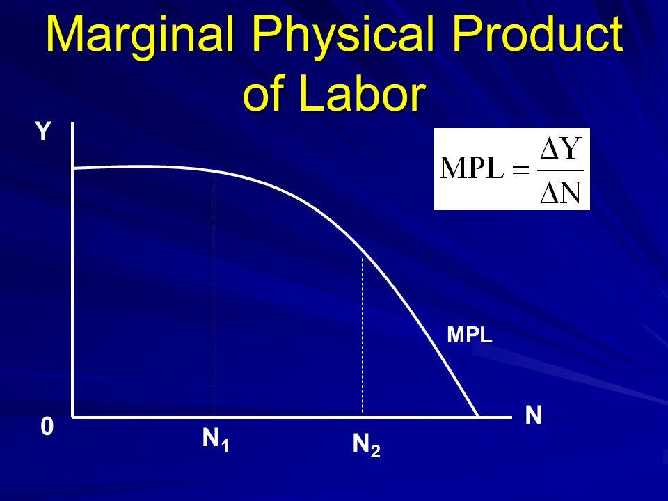 Marginal Physical Product of Labor Y N 0 N1N1 N2N2 MPL