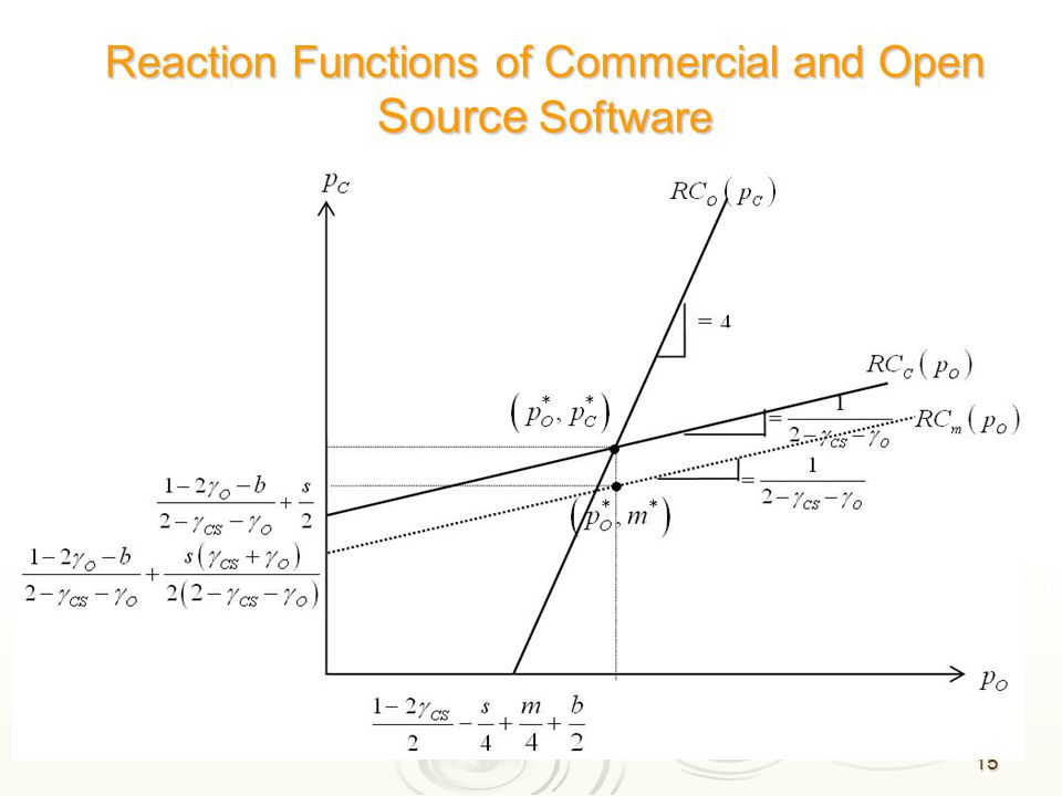 15 Reaction Functions of Commercial and Open Source Software