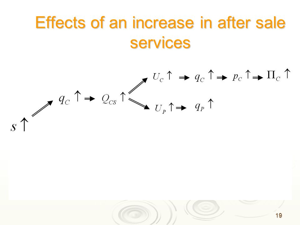 19 Effects of an increase in after sale services