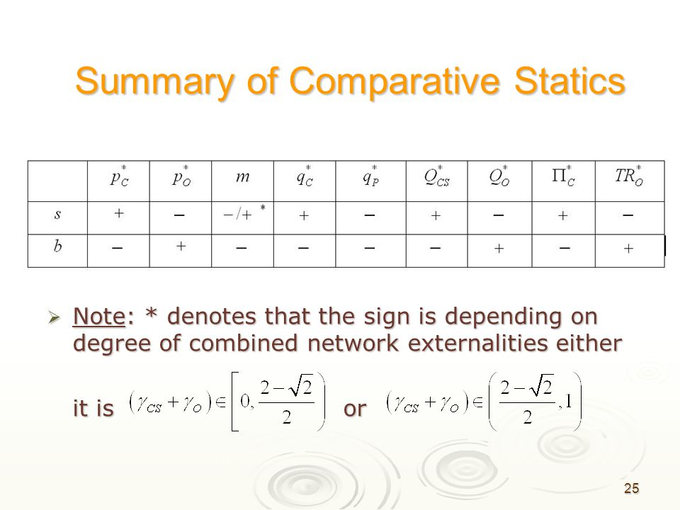 25 Summary of Comparative Statics  Note: * denotes that the sign is depending on degree of combined network externalities either it is or