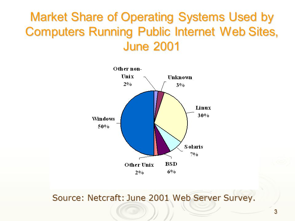 3 Market Share of Operating Systems Used by Computers Running Public Internet Web Sites, June 2001 Source: Netcraft: June 2001 Web Server Survey.