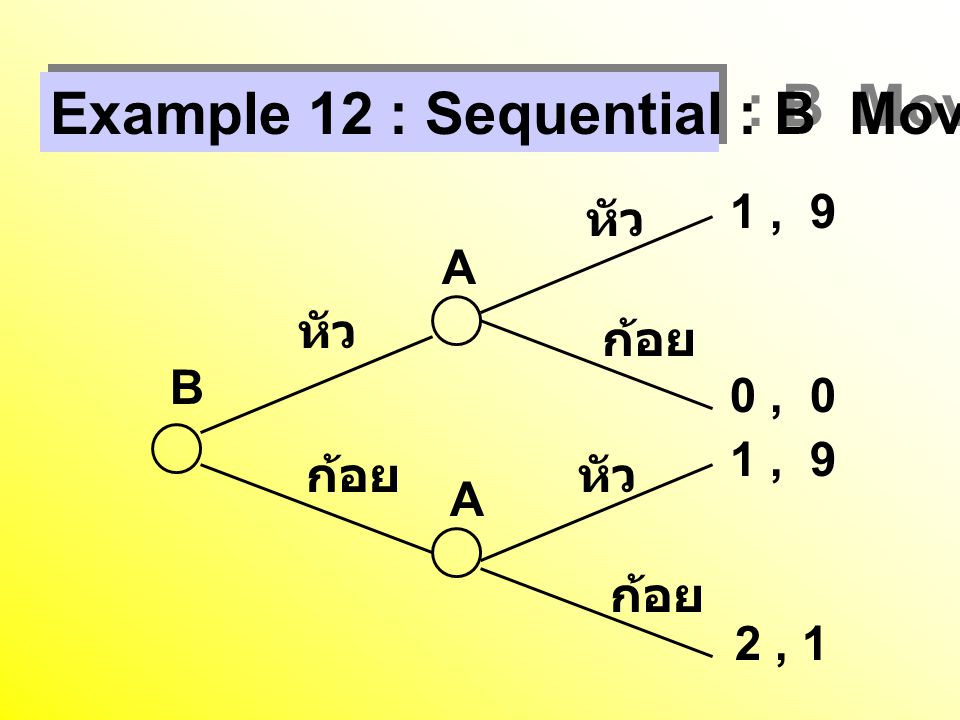 Example 12 : Sequential : B Move First B A A หัว ก้อย 1, 9 0, 0 2, 1