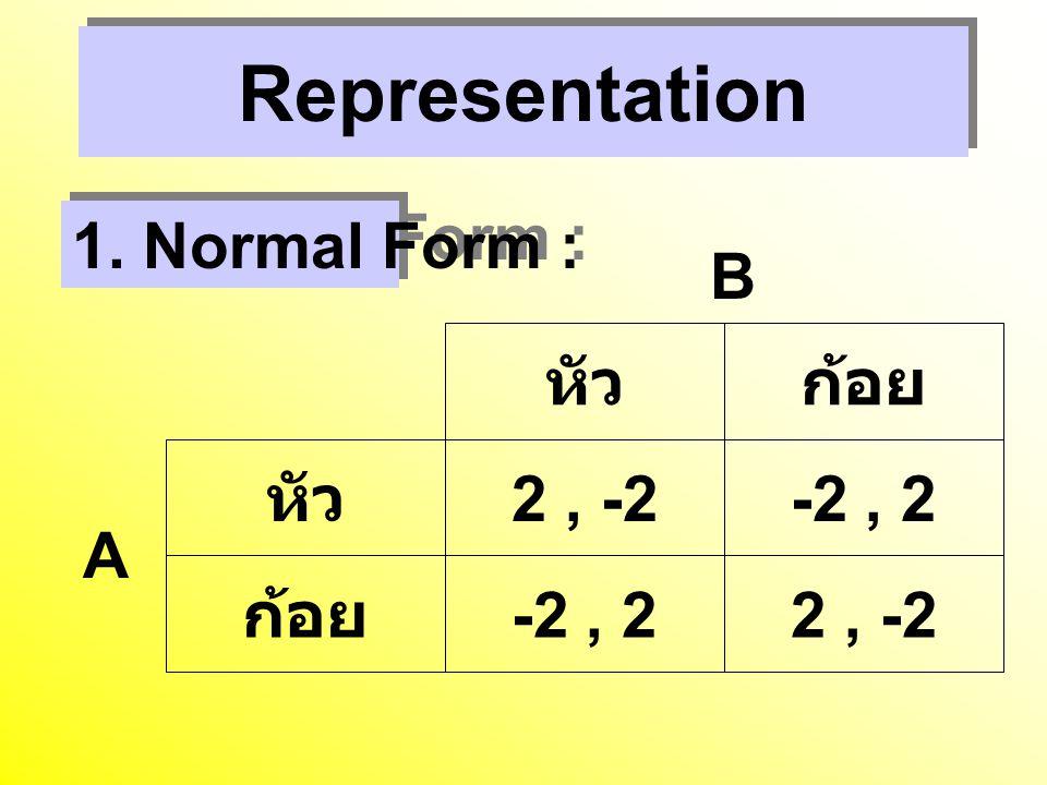 Representation 1. Normal Form : หัวก้อย หัว 2, -2-2, 2 ก้อย -2, 22, -2 B A