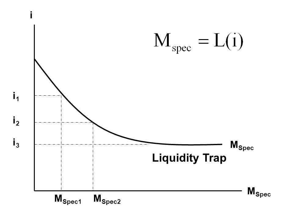 M Spec i M Spec2 M Spec1 i1i1 i2i2 i3i3 Liquidity Trap