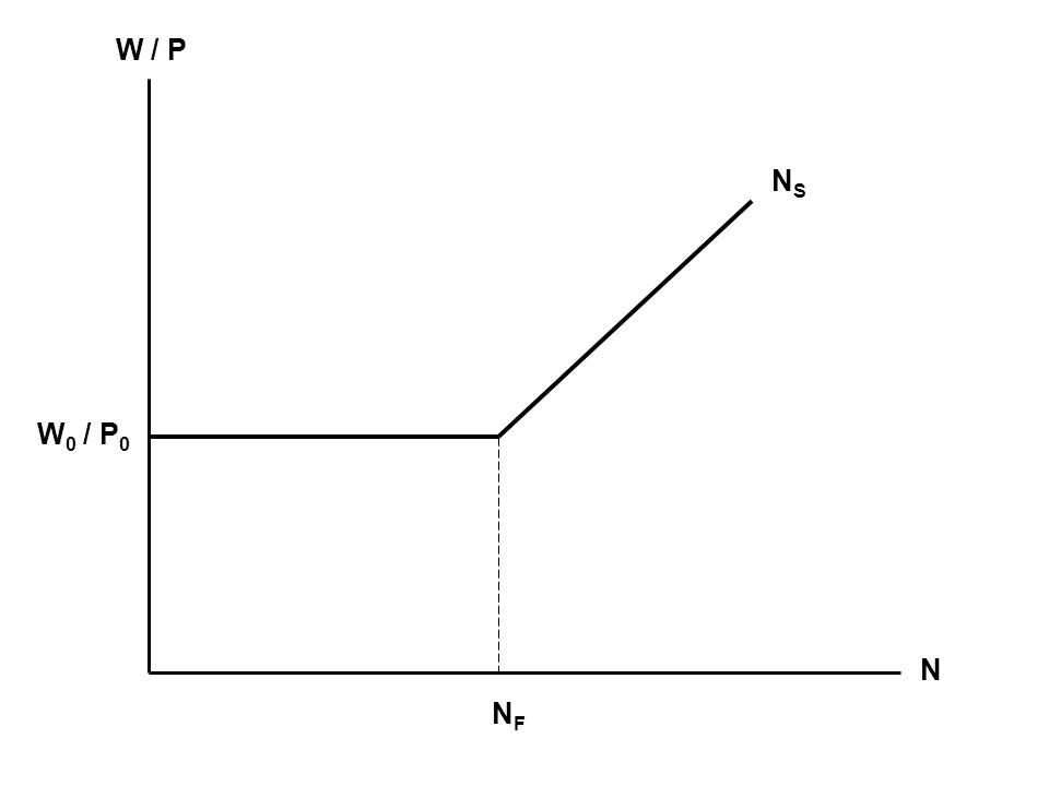 W / P N NSNS NFNF W 0 / P 0