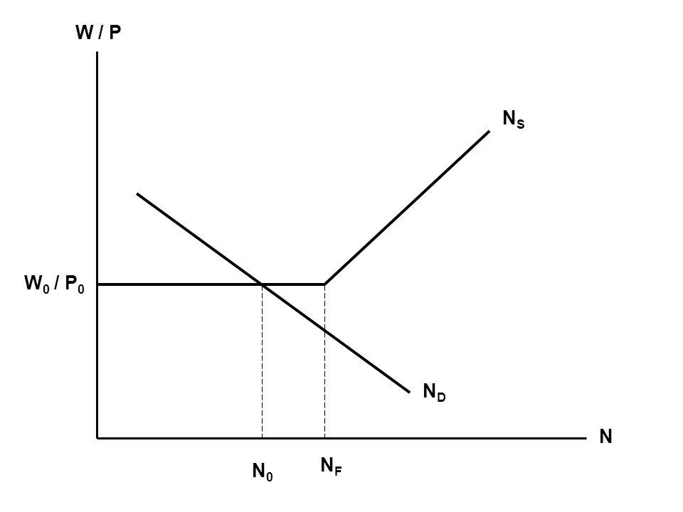 W / P N NSNS NFNF W 0 / P 0 NDND N0N0