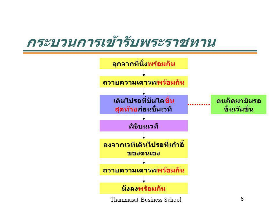 Thammasat Business School 6 กระบวนการเข้ารับพระราชทาน ลุกจากที่นั่งพร้อมกัน ถวายความเคารพพร้อมกัน เดินไปรอที่บันไดขั้น สุดท้ายก่อนขึ้นเวที พิธีบนเวที