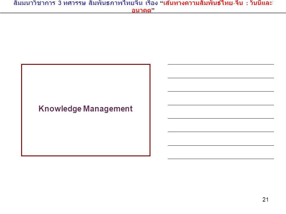 """21 สัมมนาวิชาการ 3 ทศวรรษ สัมพันธภาพไทยจีน เรื่อง """" เส้นทางความสัมพันธ์ไทย - จีน : วันนี้และ อนาคต """" Knowledge Management"""
