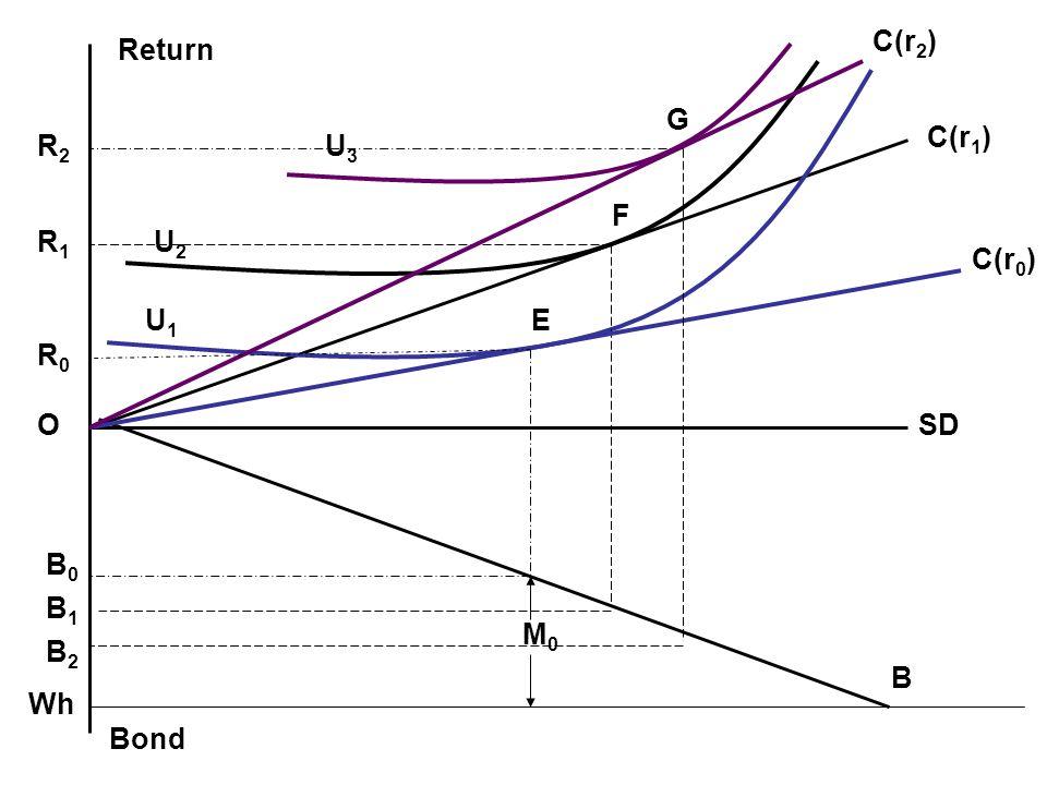 SD C(r 1 ) U1U1 U3U3 U2U2 G E Return R0R0 O B1B1 Bond B M0M0 F R2R2 R1R1 C(r 0 ) B2B2 B0B0 Wh C(r 2 )