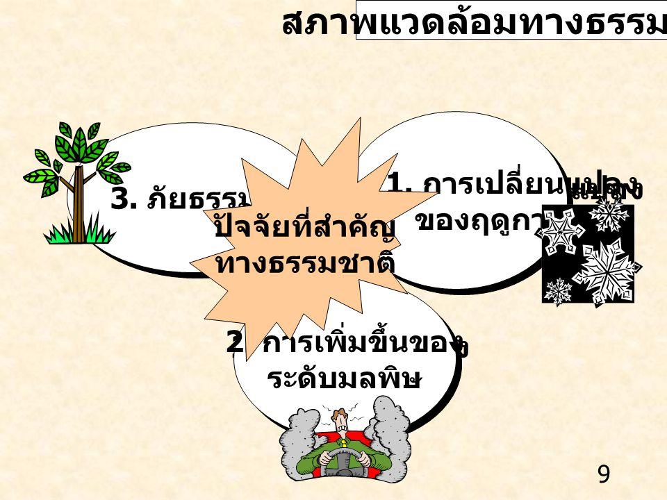 10 สภาพแวดล้อมทางสังคมและวัฒนธรรม 1.การตื่นตัวด้านการ อนุรักษ์สิ่งแวดล้อม 1.