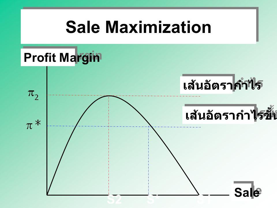 Sale Maximization Profit Margin Sale S*S1S2 เส้นอัตรากำไร เส้นอัตรากำไรขั้นต่ำ