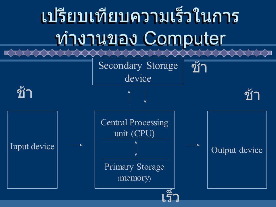 Secondary Storage device Central Processing unit (CPU) Primary Storage ( memory ) Output device Input device เปรียบเทียบความเร็วในการ ทำงานของ Compute