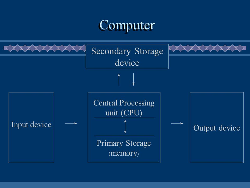 CPU ประกอบไปด้วยสองส่วน :  Control Unit  Arithmetic/Logic Unit (ALU)