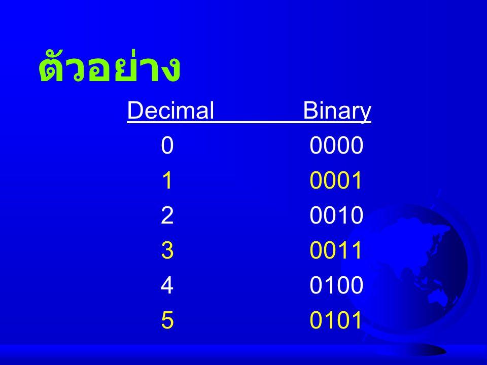 ตัวอย่าง ODD-PARITY SYSTEM Parity Number bit of 1 bits S 1 1 1 0 0 0 1 0 1 5 U 1 1 1 0 0 1 0 0 1 5 S 1 1 1 0 0 0 1 0 1 5 A 1 1 0 0 0 0 0 1 0 3 N 1 1 0 1 0 1 0 1 0 5