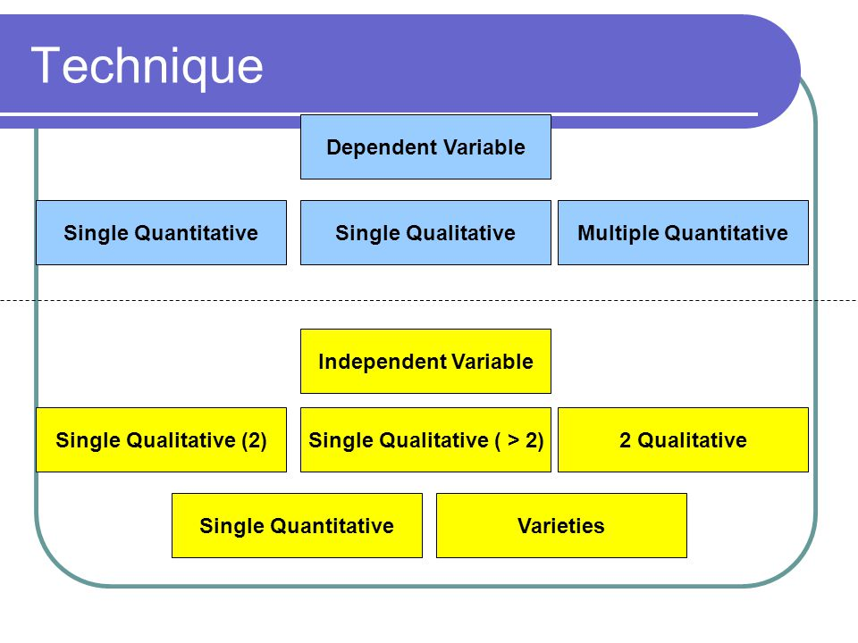 Technique Dependent Variable Single QuantitativeSingle QualitativeMultiple Quantitative Single Qualitative (2)Single Qualitative ( > 2) Independent Va