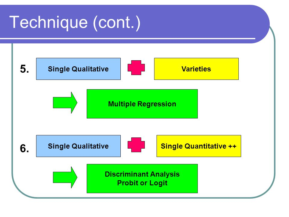 Technique (cont.) Single Qualitative Multiple Regression Single QualitativeSingle Quantitative ++ Discriminant Analysis Probit or Logit 5. 6. Varietie