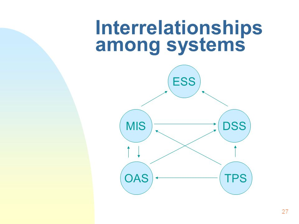27 Interrelationships among systems ESS MISDSS OASTPS
