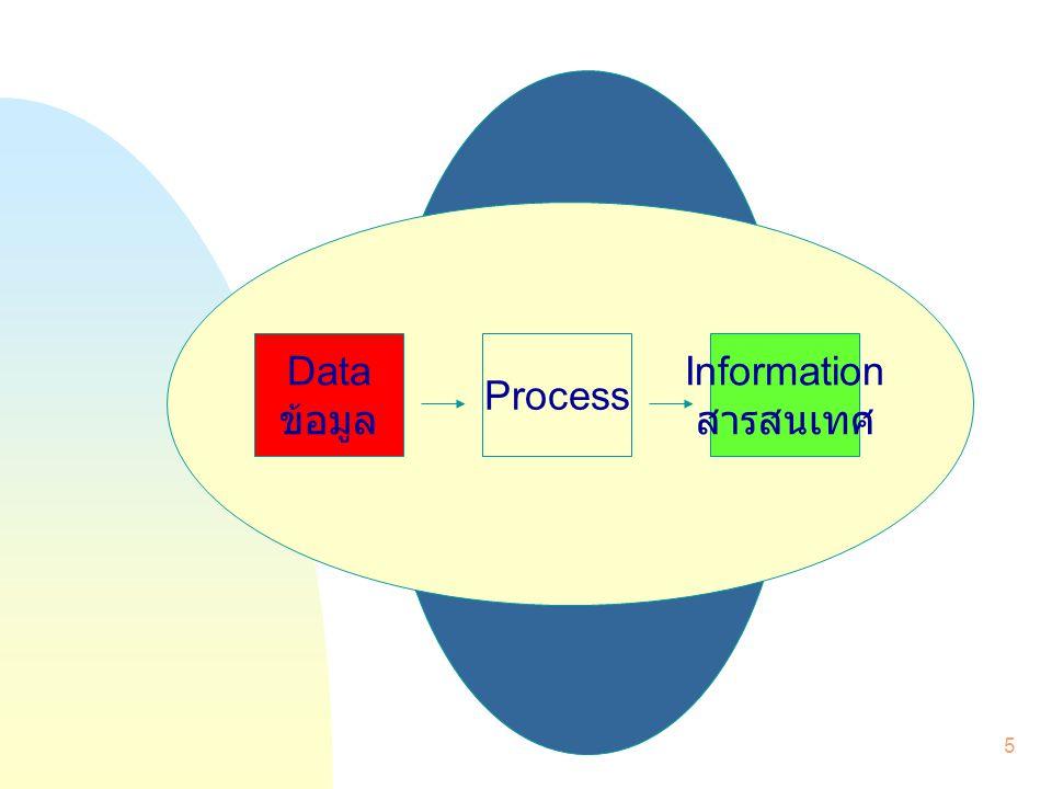 6 สารสนเทศ (Information) คือข้อมูลที่ถูกประมวลให้มี ความหมายและเป็นประโยชน์ ข้อมูล (Data) คือข้อเท็จจริง ของเหตุการณ์ที่เกิดขึ้นใน องค์กร หรือจากสิ่งแวดล้อม และยังไม่ถูกจัดหรือประมวล สิ่งนำเข้า (Input) คือการ รวบรวมข้อมูลจากภายใน องค์กร หรือจากสิ่งแวดล้อม เพื่อที่จะนำไปประมวลในระบบ สารสนเทศ (Information System)