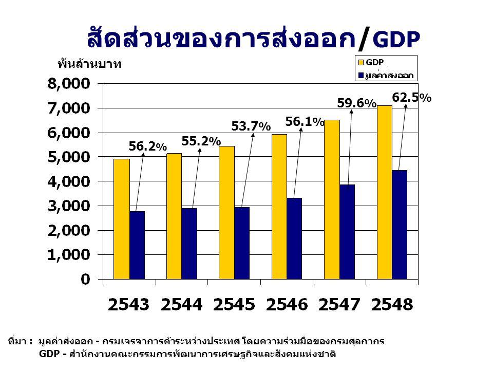 สัดส่วนของการส่งออก/ GDP ที่มา : มูลค่าส่งออก - กรมเจรจาการค้าระหว่างประเทศ โดยความร่วมมือของกรมศุลกากร GDP - สำนักงานคณะกรรมการพัฒนาการเศรษฐกิจและสัง