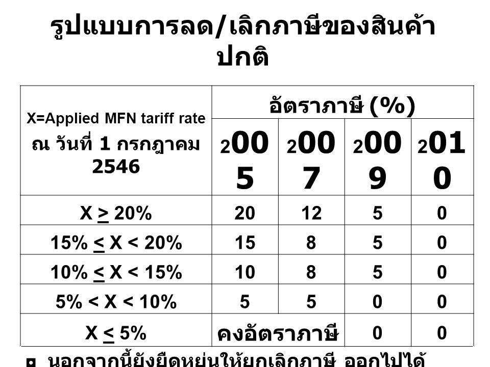 รูปแบบการลด / เลิกภาษีของสินค้า ปกติ X=Applied MFN tariff rate ณ วันที่ 1 กรกฎาคม 2546 อัตราภาษี (%) 2 00 5 2 00 7 2 00 9 2 01 0 X > 20%201250 15% < X