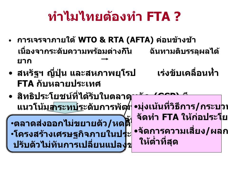 ทำไมไทยต้องทำ FTA ? การเจรจาภายใต้ WTO & RTA (AFTA) ค่อนข้างช้า เนื่องจากระดับความพร้อมต่างกัน ฉันทามติบรรลุผลได้ ยาก สหรัฐฯ ญี่ปุ่น และสหภาพยุโรป เร่