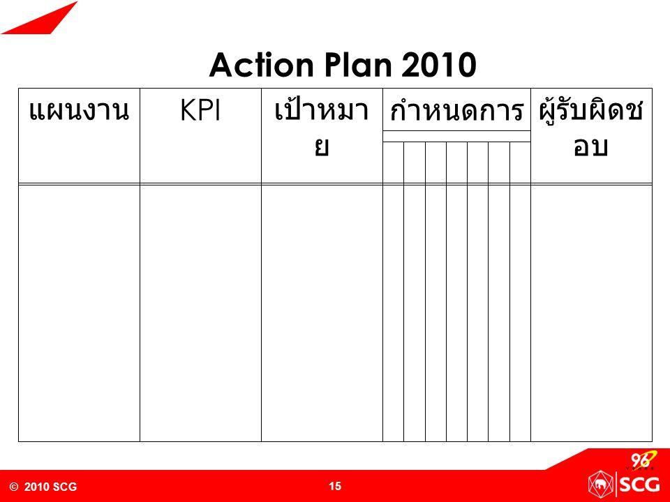 © 2010 SCG 16 KPI แผนงานเป้าหมา ย กำหนดการความรู้ที่ ต้องการ Action Plan 2010