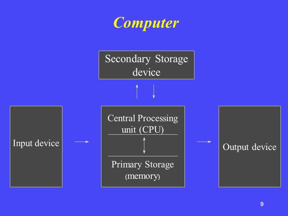 9 Secondary Storage device Central Processing unit (CPU) Primary Storage ( memory ) Output device Input device Computer