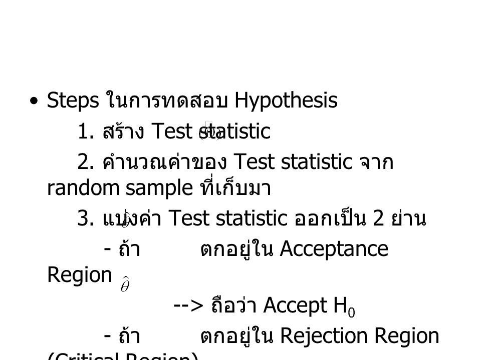 ในการทดสอบ hypo เราสามารถก่อให้เกิด errors ได้ 2 แบบ 1.